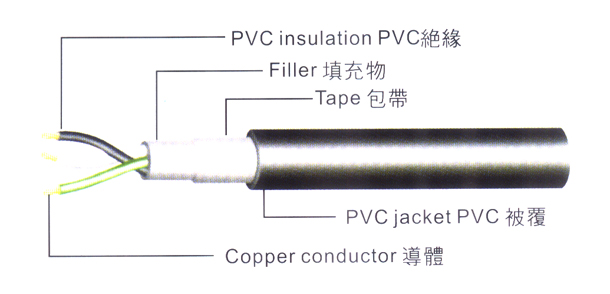 America UL CSA PVC power cable SJT SJTW SJTOW